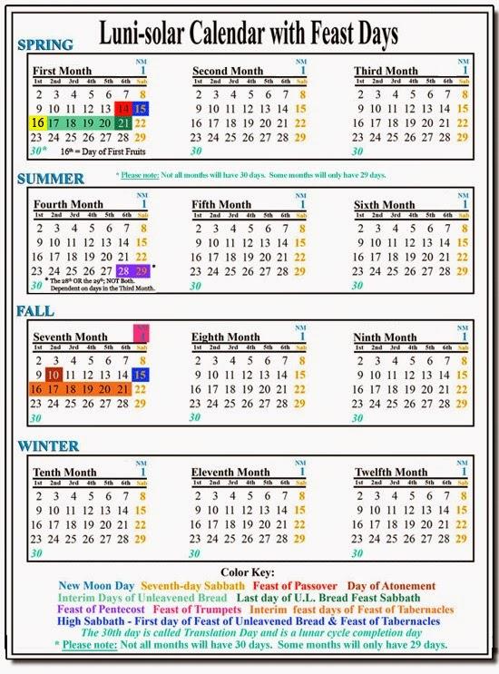 FOUNDATIONS – Yahweh's Calendar